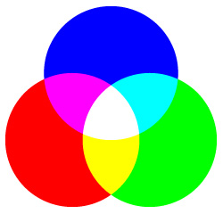 RGB光の三原則の図