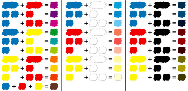 Table of color mixing color of paint